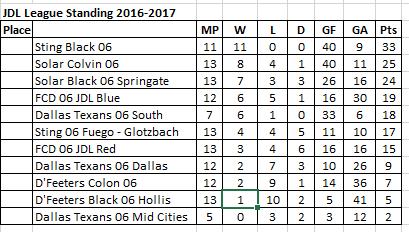 JDL 06 Standing 04-01-2017 100010