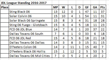 JDL 06 Standings 04-09-2017 500011
