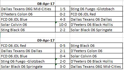 JDL 06 Standings 04-09-2017 500110