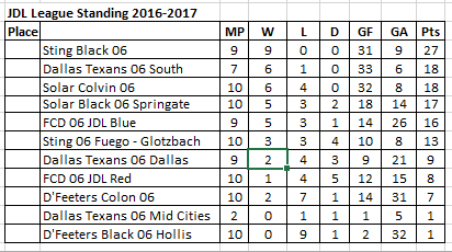 JDL 06 Standing 03-04-2017 Jdl_ma11