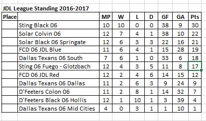 JDL 06 Standing 03-26-2017 Jdl_st13