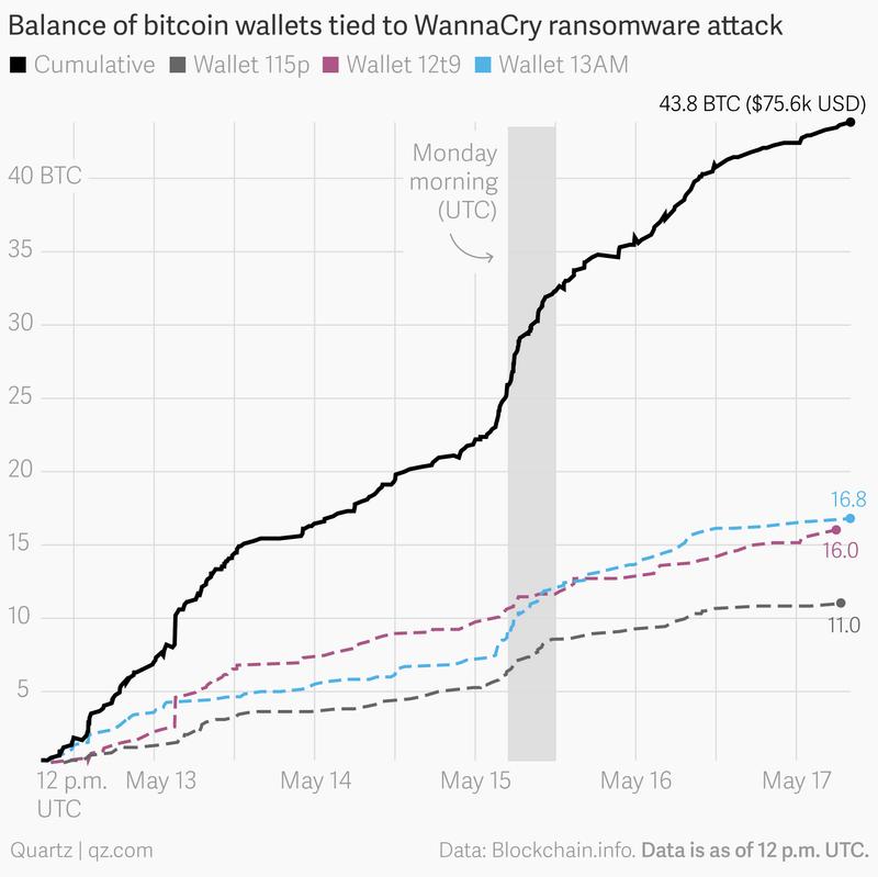 Off   Topic  Bitcoin.  Balanc10