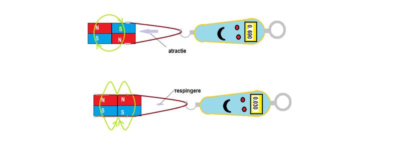Forţa de atracţie vs forţa de respingere dintre 2 poli magnetici - Pagina 7 Masura10
