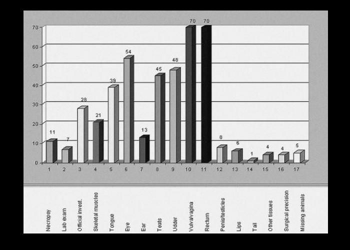 Mutilations animales 12332