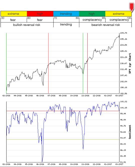 Stocks Trade Signals - Page 12 Sentim10