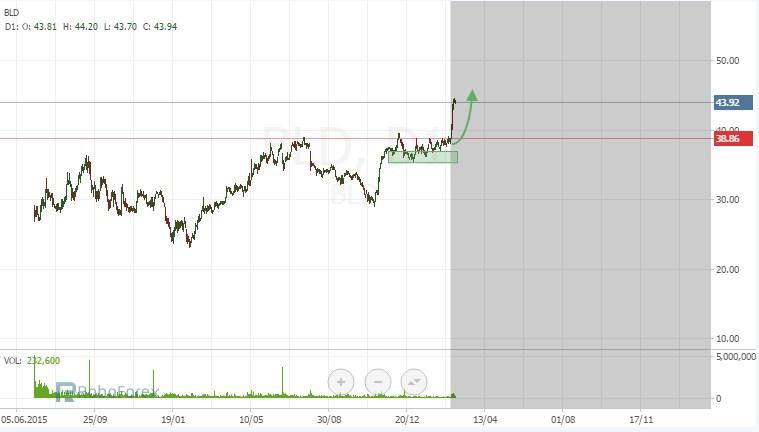 Stock Trading Ideas Bld10