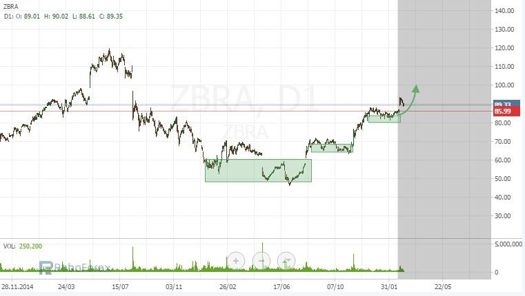 Stock Trading Ideas Zbra10