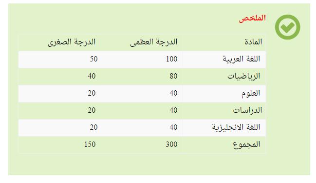 توزيع درجات الصف السادس الابتدائي الترم الثاني مع النسبة المئوية Ua__oe10