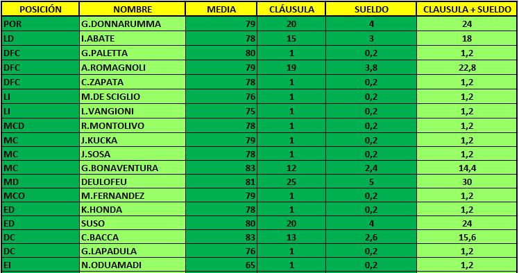 CLAUSULAS Milan10