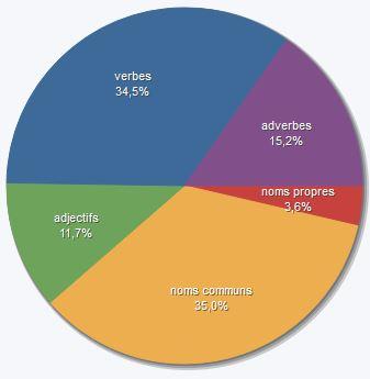 [Langue/Style] % adverbes et adjectifs _aject10