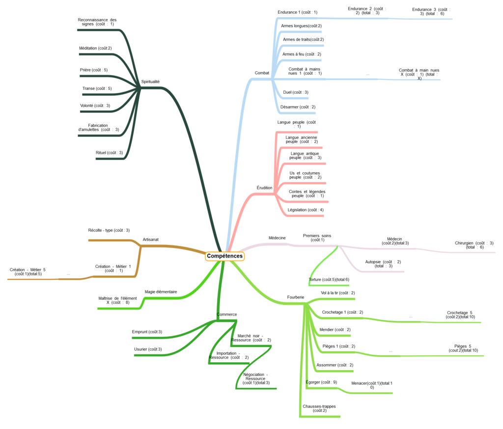 Mindmap des compétences Mindma14