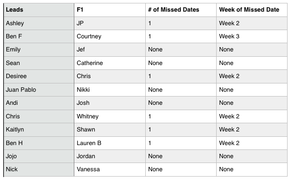 The Bachelor - Bachelorette - Statistics - NO Discussion - *Sleuthing - Spoilers* - Page 3 Screen12