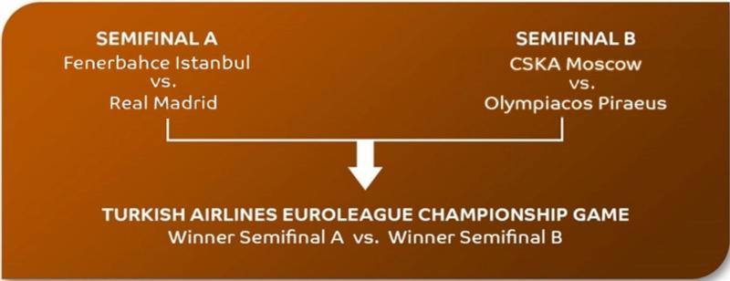 19 - 21  - Baloncesto. Euroliga. Fase final, en Estambul.. Screen11