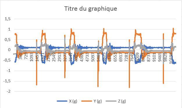 Quelle accélération au départ ? Graph211