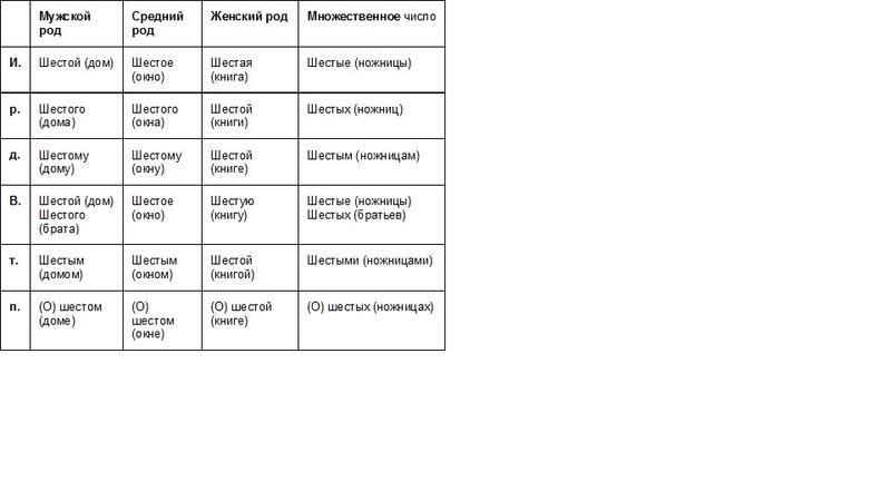 Домашнее задание 6 класс - Страница 6 Uai311