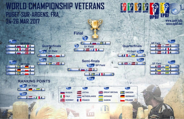 EPBF: Nation Cup veterans 2017: Résultats Result10