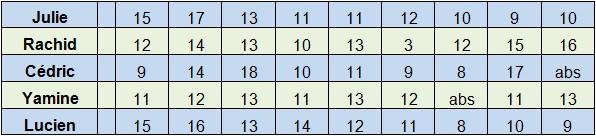 [Inspection] Statistiques 5ème (fréquence, moyenne, médiane) 5_stat10