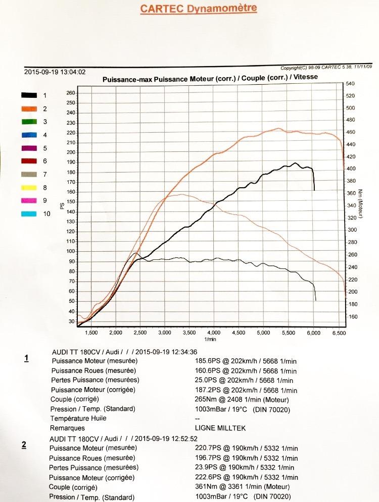 Roadster Mk1 1.8 T 205 ch de 2005 - Page 3 B3f32610