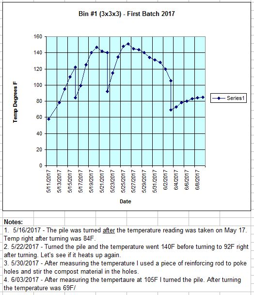 2 - TrolleyDriver's Compost Thermometer - Page 10 Bin1-237