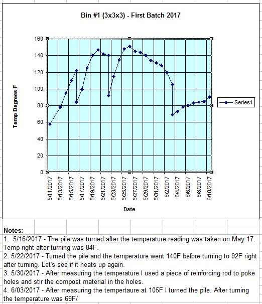 2 - TrolleyDriver's Compost Thermometer - Page 10 Bin1-238