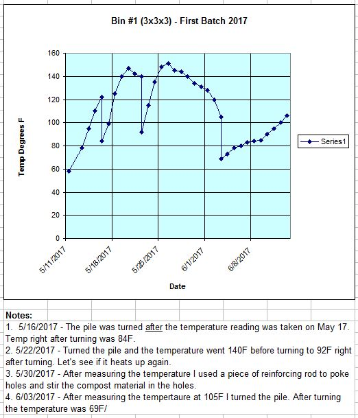 2 - TrolleyDriver's Compost Thermometer - Page 10 Bin1-241