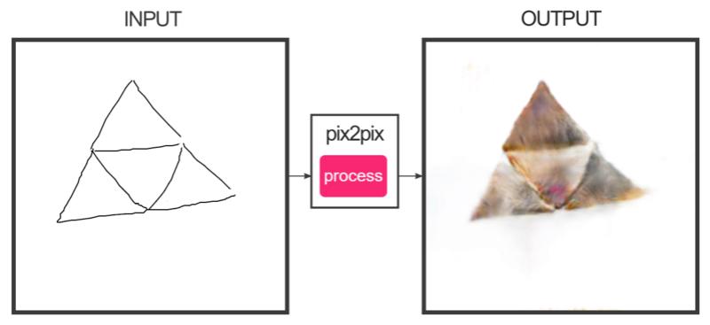 Générateur de chats Trifor10