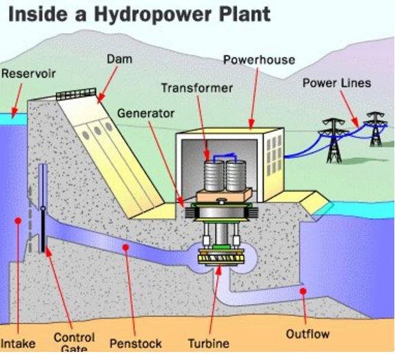 Hydro Power Generation Hp10