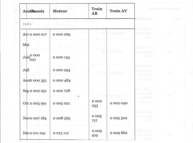 Type 3 : Présentation, numéros de châssis, de moteurs et évolutions techniques. Scan0010