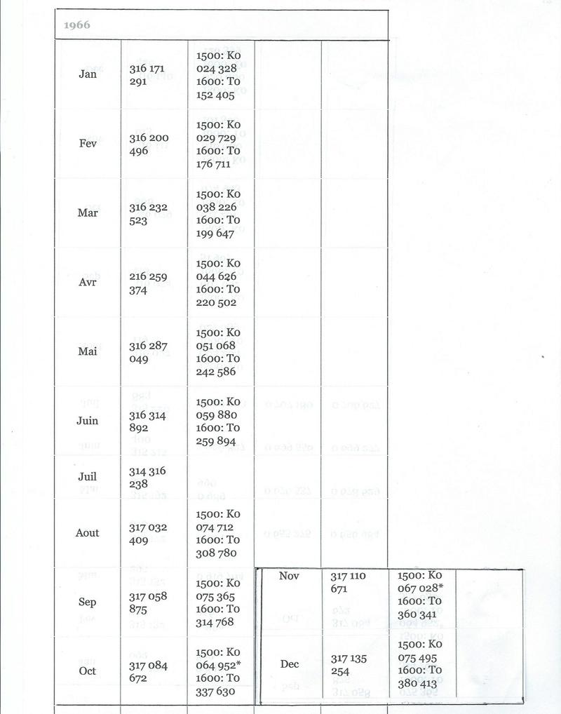Type 3 : Présentation, numéros de châssis, de moteurs et évolutions techniques. Scan0015