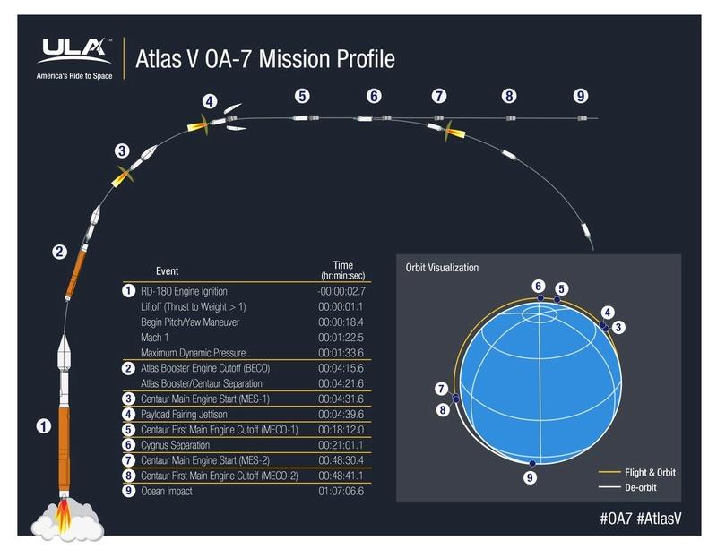 Atlas V (Cygnus OA-7) - 18.04.17 - Page 2 147