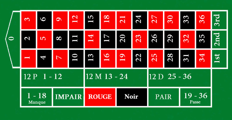 La table de Jeu  Table_11