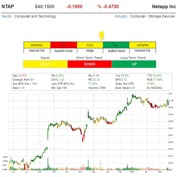 One Hot Stock Picks ! - Page 10 Netapp10