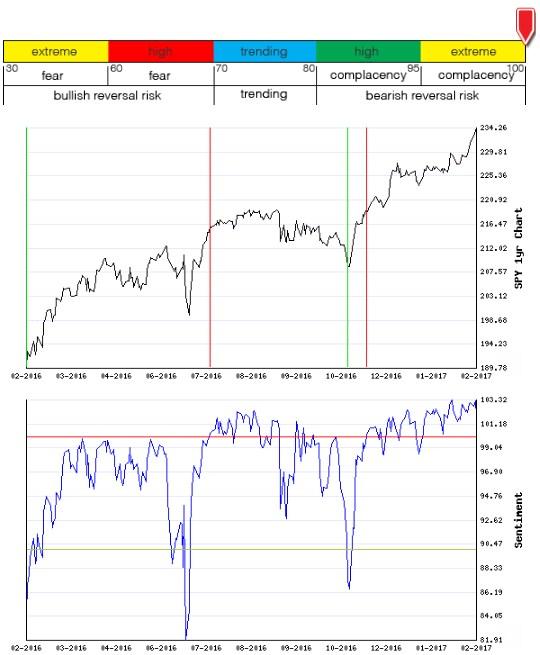 Stocks Trade Signals - Page 12 Sentim11