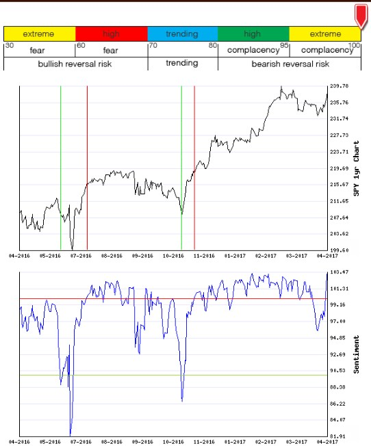 Stocks Trade Signals - Page 13 Sentim13