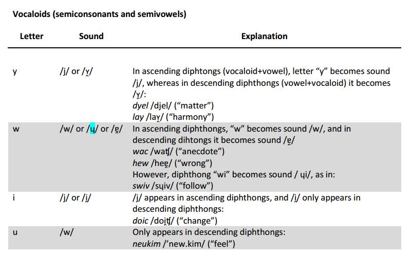 Rodinian Language, publié après 11 ans de travail Vocalo10