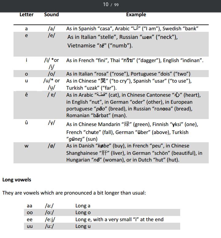 Rodinian Language, publié après 11 ans de travail Voyels10