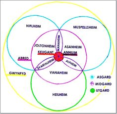 Yggdrasil and Cosmology of the Norse Druids Yyggdr11