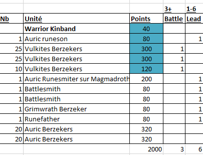 Fyreslayer 2.000pts Kindband List_210