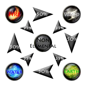 Les Elements Feu Eau Vent Terre  Elemen10