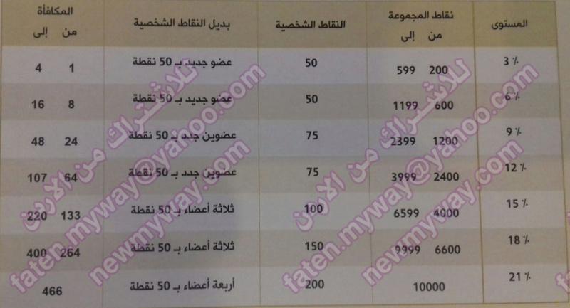 الربح من ماى واى الأردن .... ما هو  ... تفاصيله وكيفية حسابه Uo_oua10