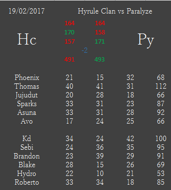 [IT n°396] H¢ vs Py [Défaite]    E47d3d10