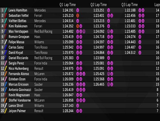 GP de Australia 2017 – Calificación: Hamilton logra la Pole, pero con Ferrari asustando Califi11