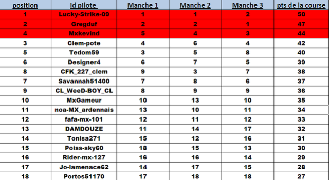 Round 1 - Loket (Classment) Classe12