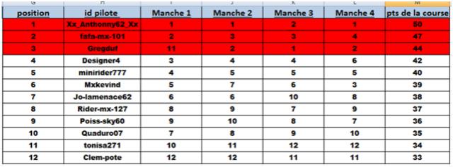 Round 4 -  Valkenswaard  (Classement) Classe22