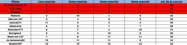 Round 7 - Lommel  (Classement) Classe27