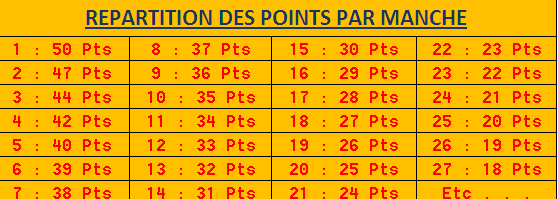 RÉPARTITIONS DES POINTS  Rypart10