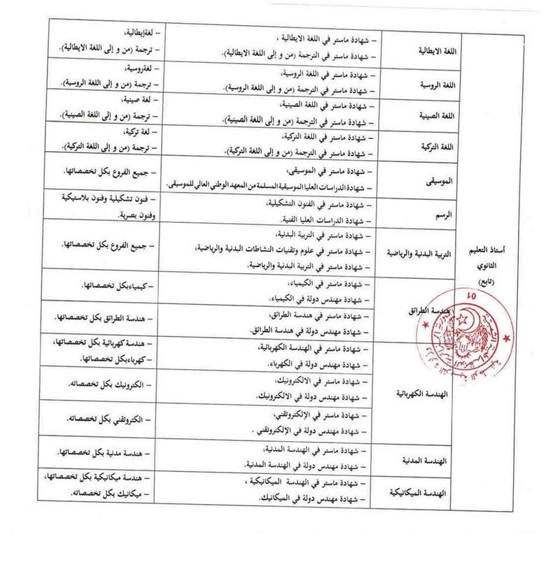 التخصصات والشهادات المطلوبة لمسابقة اساتذة التعليم الثانوي2017 210