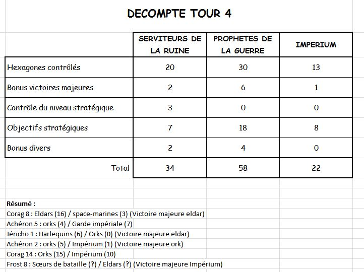 Campagne : tour 4 - Page 8 Dycomp11
