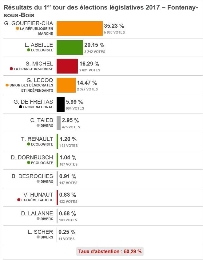 Résultats et commentaires 1er tour des législatives 2017 Legisl10