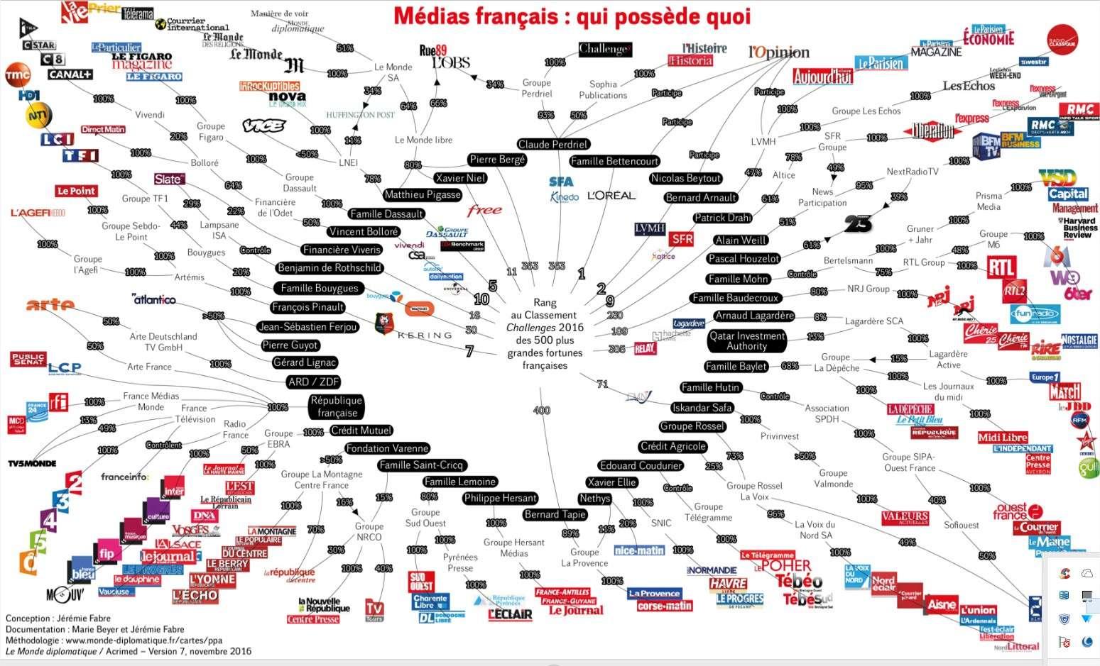La confiance dans les médias au plus bas  Presse10